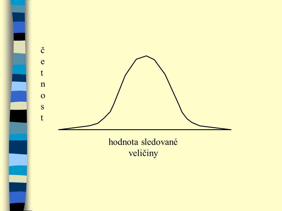 hodnota sledované veličiny