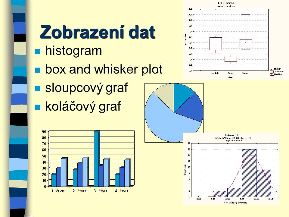 Zobrazení dat histogram box and whisker plot sloupcový graf