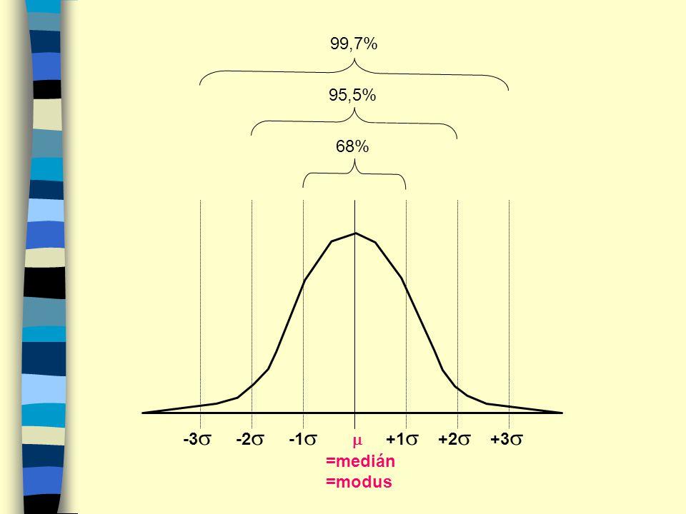 -3 -2 -1  +1 +2 +3 =medián =modus 68% 95,5% 99,7%