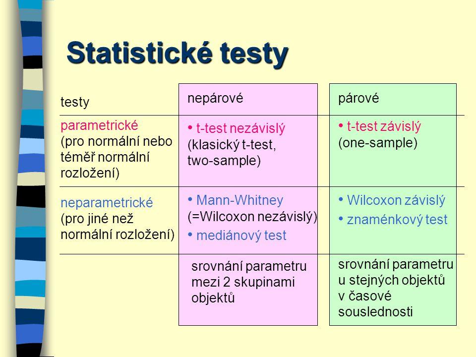 Statistické testy • t-test závislý • t-test nezávislý