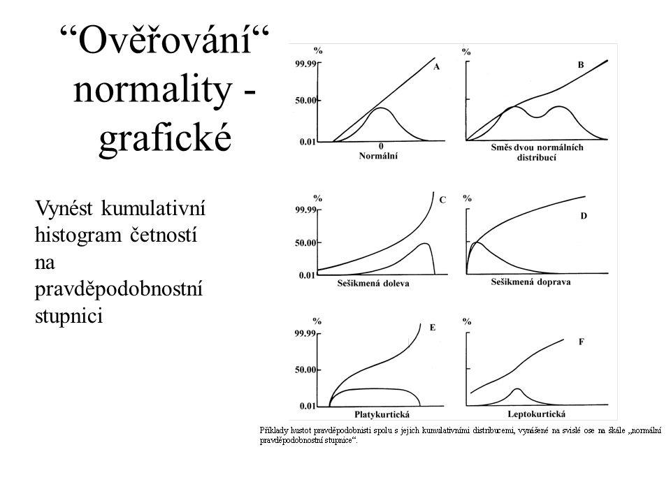 Ověřování normality - grafické