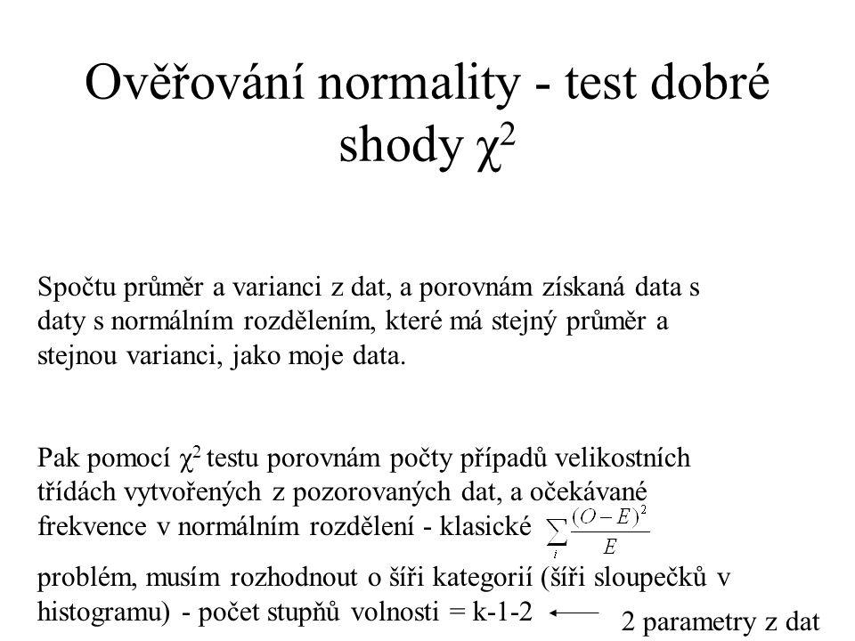Ověřování normality - test dobré shody χ2