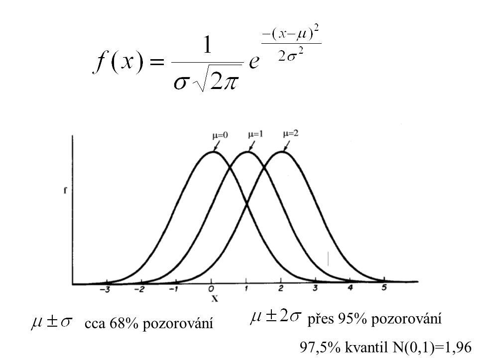 přes 95% pozorování 97,5% kvantil N(0,1)=1,96 cca 68% pozorování