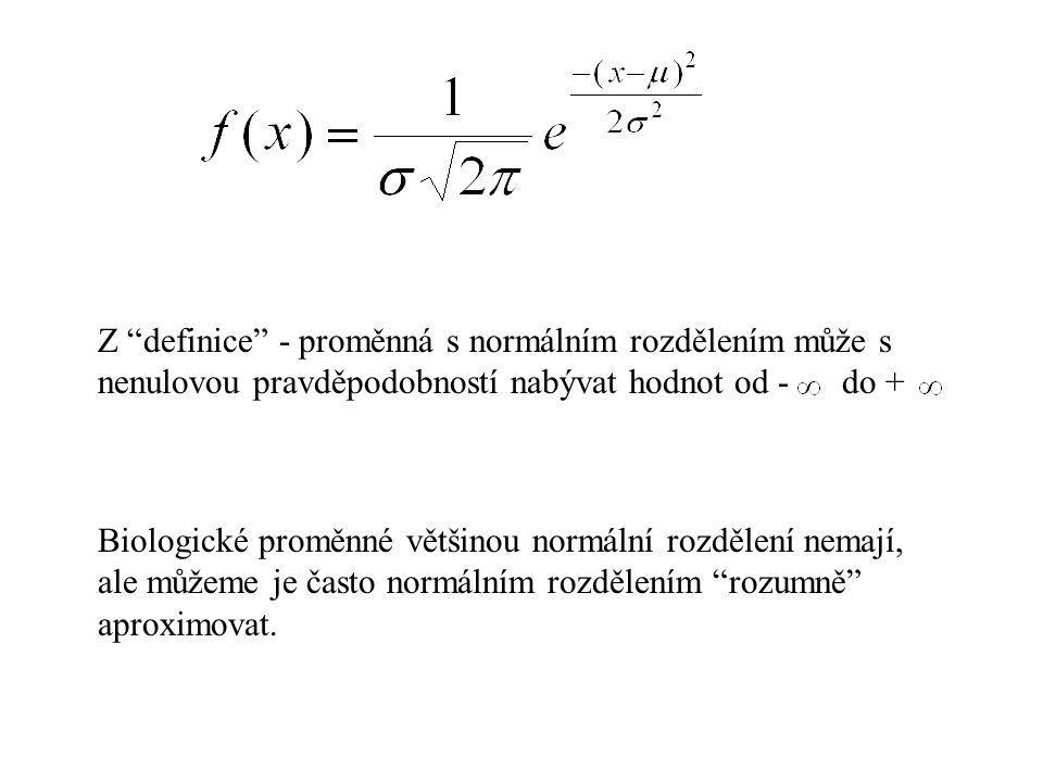 Z definice - proměnná s normálním rozdělením může s nenulovou pravděpodobností nabývat hodnot od - do +