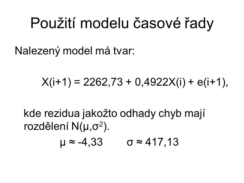 Použití modelu časové řady
