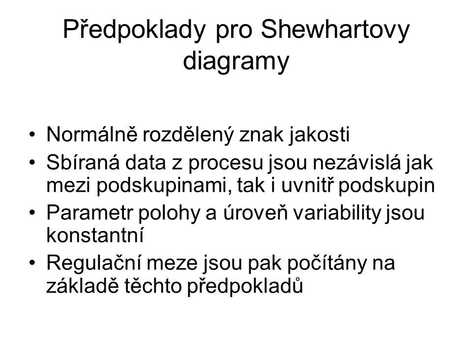 Předpoklady pro Shewhartovy diagramy