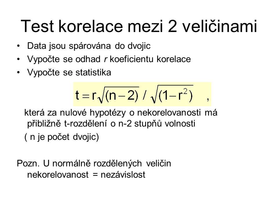 Test korelace mezi 2 veličinami