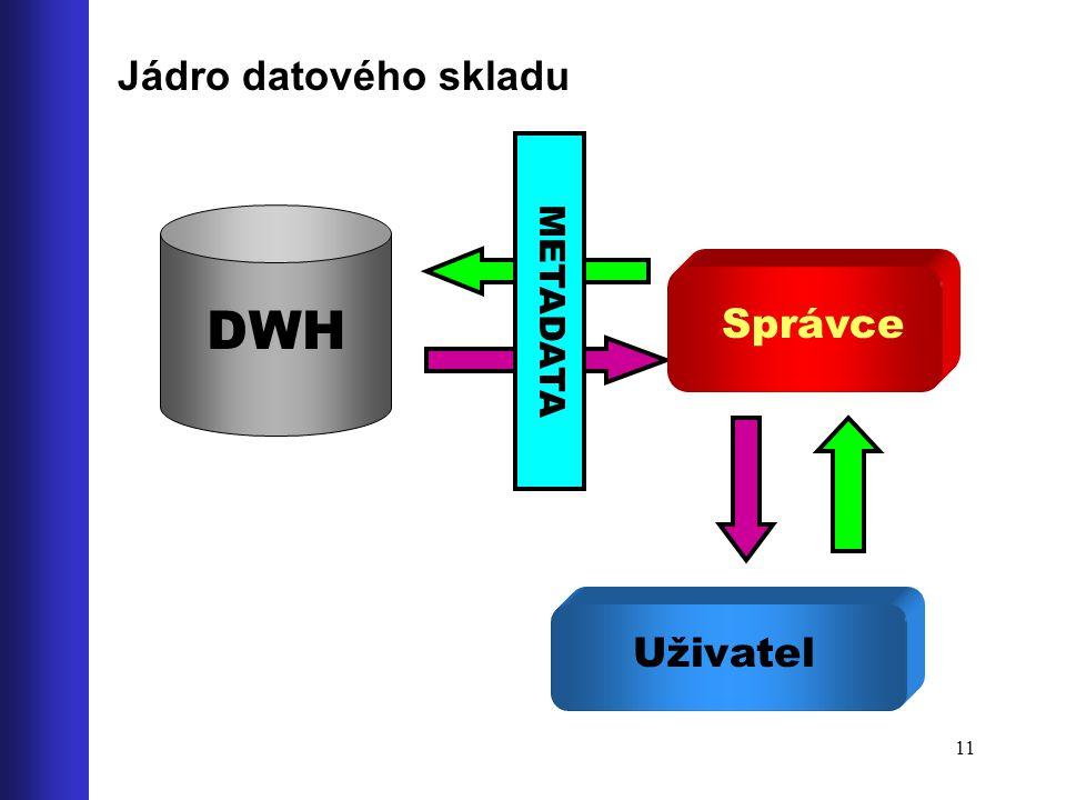 Jádro datového skladu METADATA DWH Správce Uživatel
