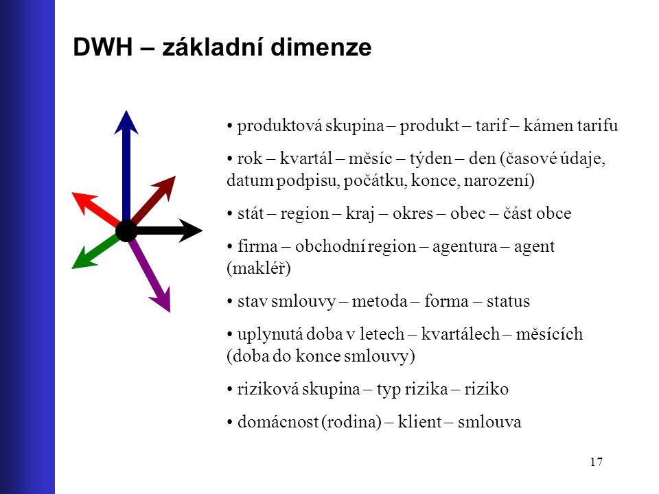 DWH – základní dimenze produktová skupina – produkt – tarif – kámen tarifu.