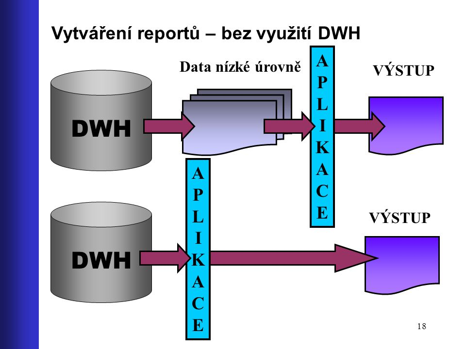 DWH DWH Vytváření reportů – bez využití DWH APLIKACE APLIKACE