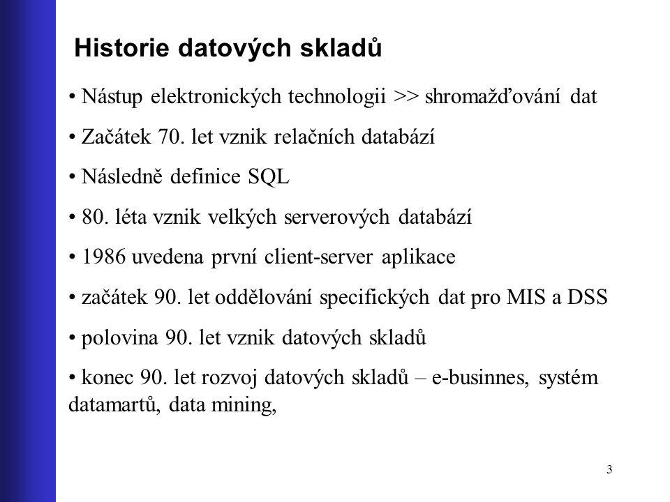 Historie datových skladů