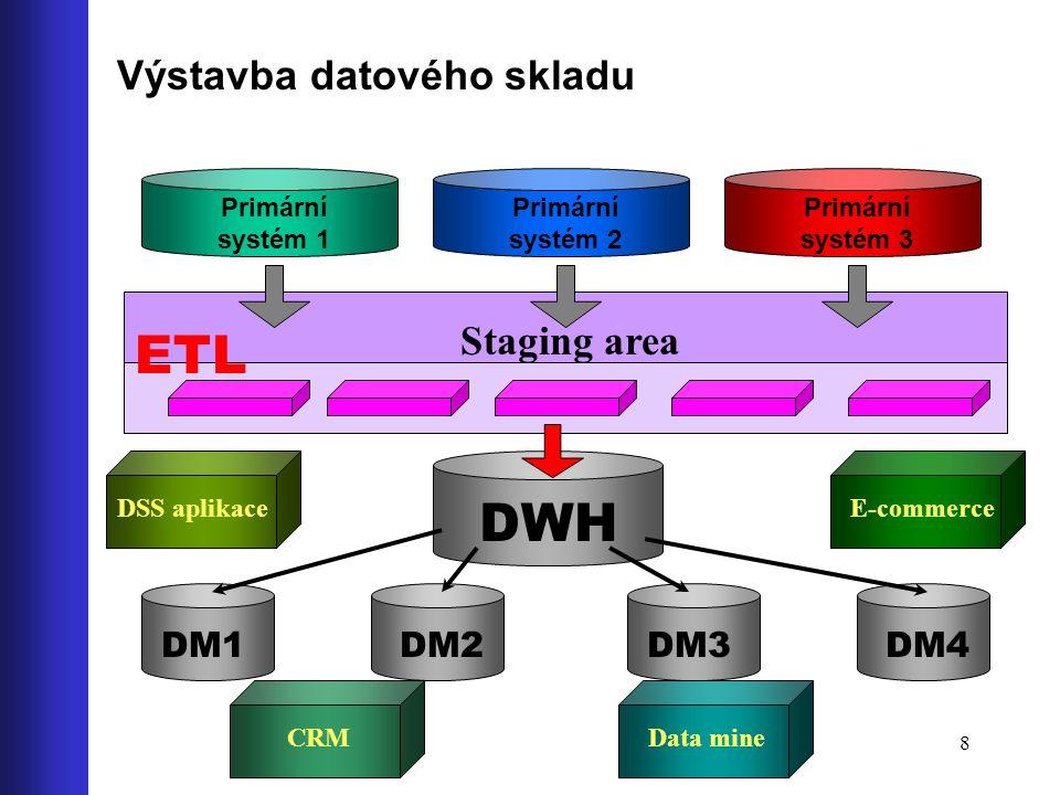 ETL DWH Výstavba datového skladu Staging area DM1 DM2 DM3 DM4