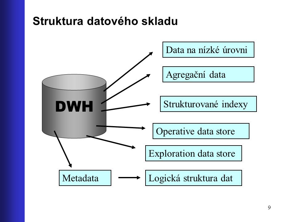 DWH Struktura datového skladu Data na nízké úrovni Agregační data