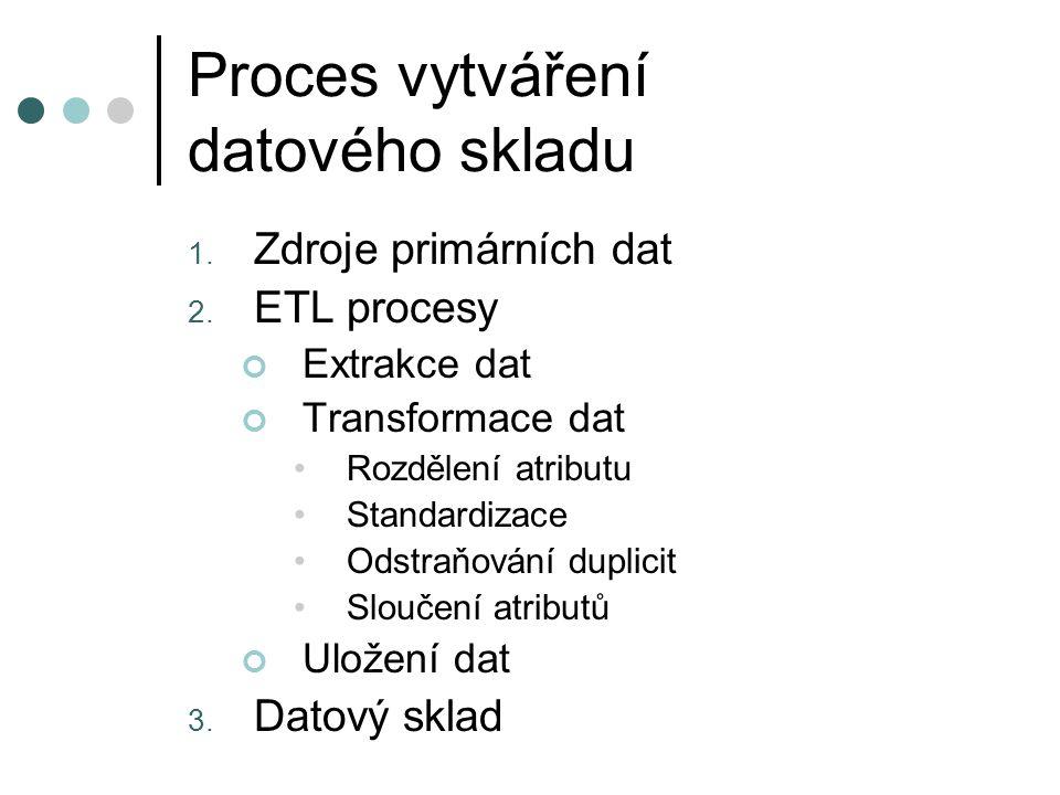 Proces vytváření datového skladu