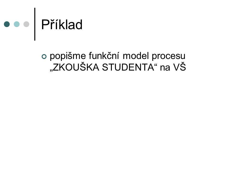 """Příklad popišme funkční model procesu """"ZKOUŠKA STUDENTA na VŠ"""
