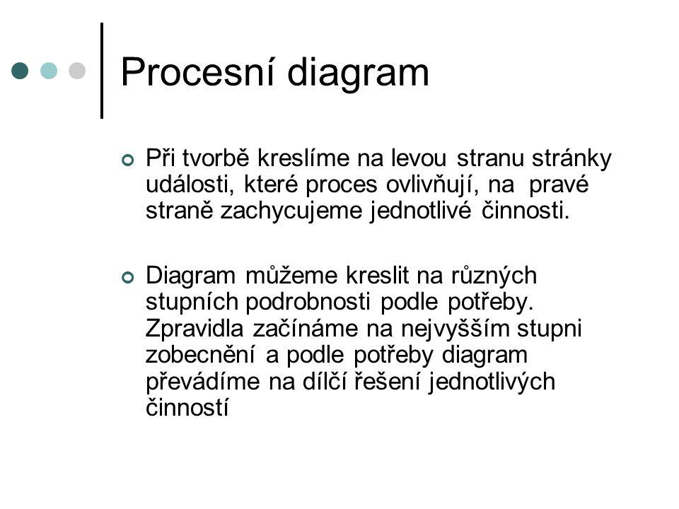 Procesní diagram Při tvorbě kreslíme na levou stranu stránky události, které proces ovlivňují, na pravé straně zachycujeme jednotlivé činnosti.