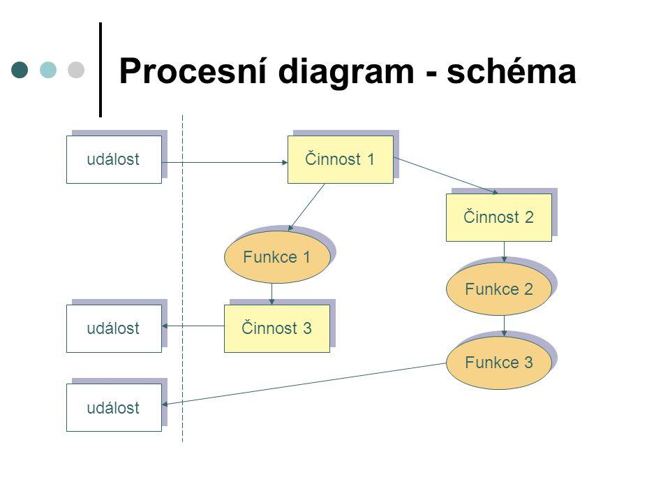 Procesní diagram - schéma