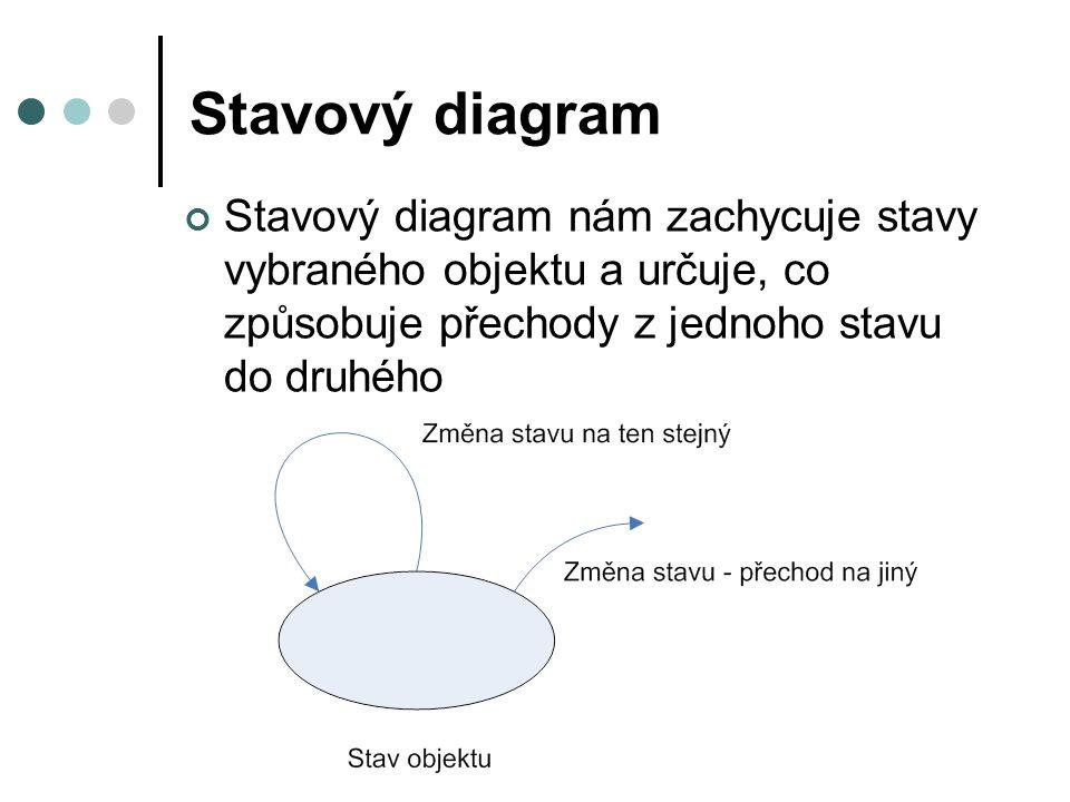 Stavový diagram Stavový diagram nám zachycuje stavy vybraného objektu a určuje, co způsobuje přechody z jednoho stavu do druhého.