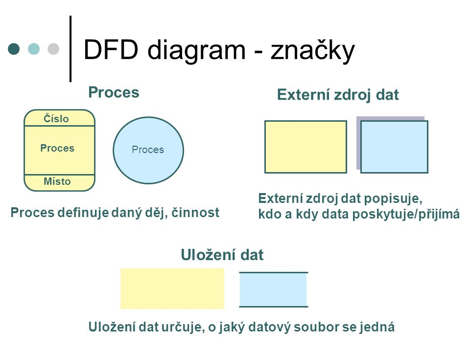 DFD diagram - značky Proces Externí zdroj dat Uložení dat