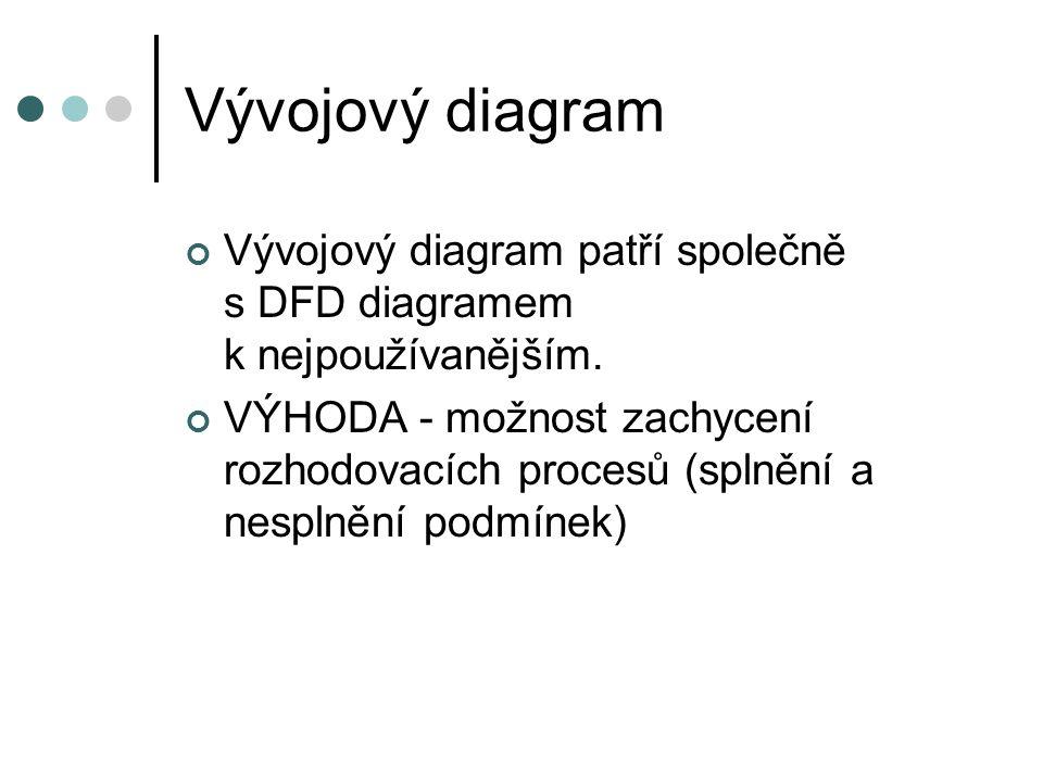 Vývojový diagram Vývojový diagram patří společně s DFD diagramem k nejpoužívanějším.