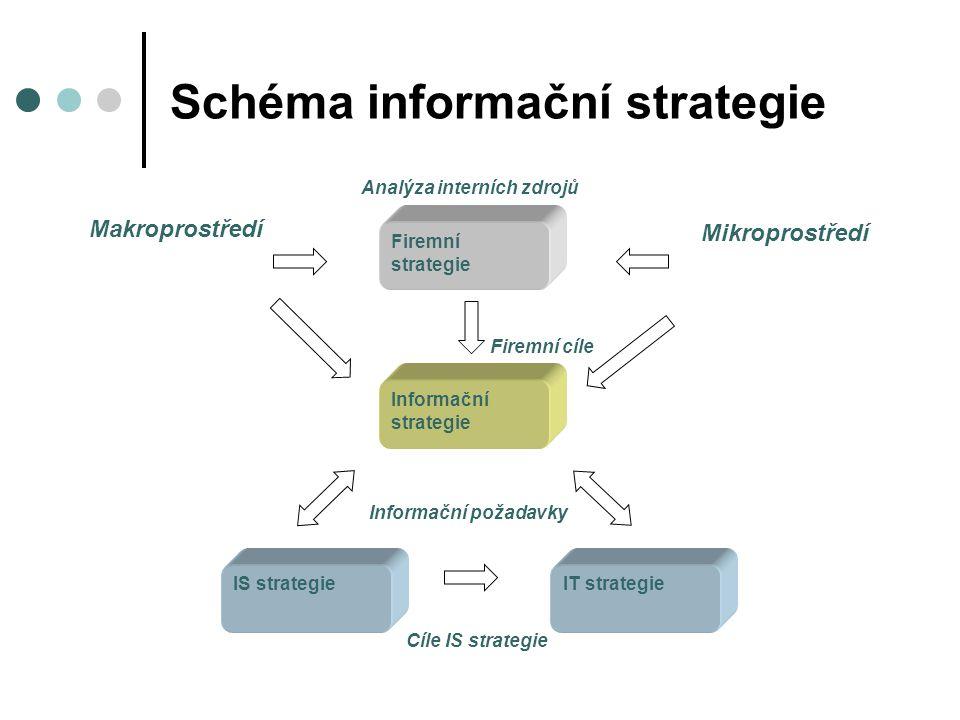 Schéma informační strategie