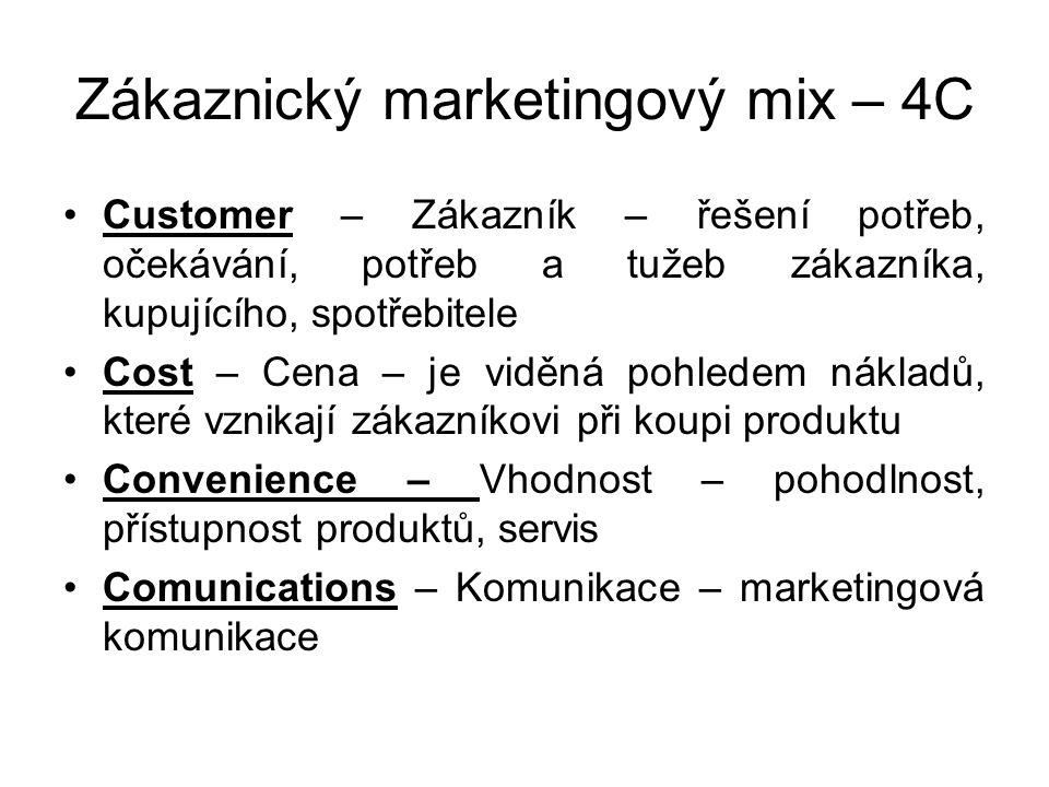 Zákaznický marketingový mix – 4C
