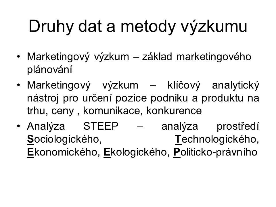 Druhy dat a metody výzkumu
