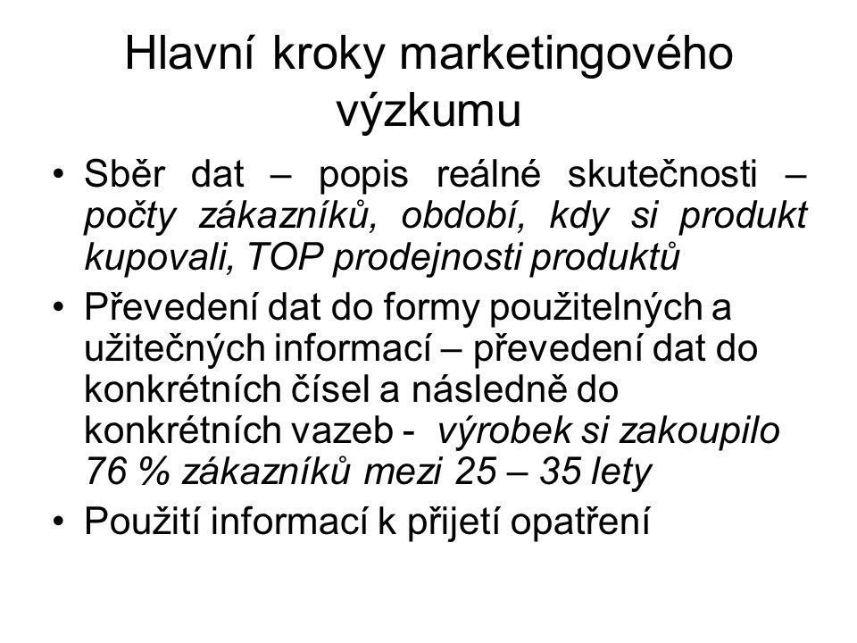 Hlavní kroky marketingového výzkumu