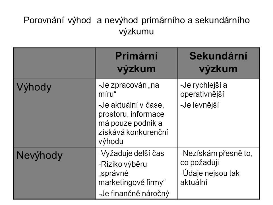 Porovnání výhod a nevýhod primárního a sekundárního výzkumu