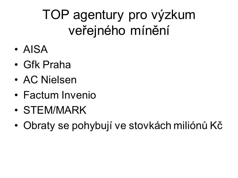 TOP agentury pro výzkum veřejného mínění