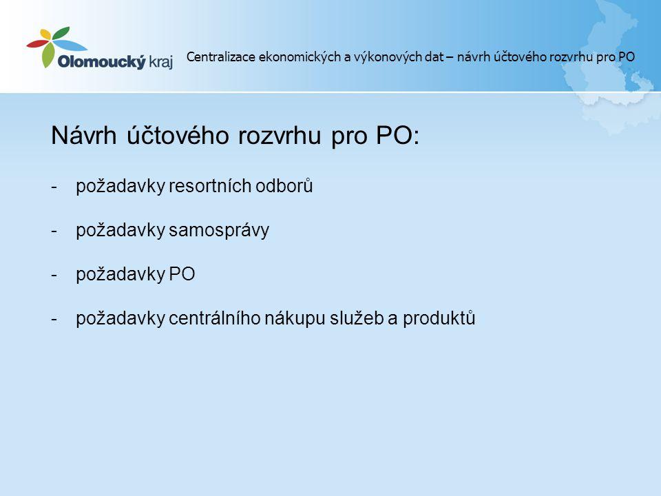 Návrh účtového rozvrhu pro PO: