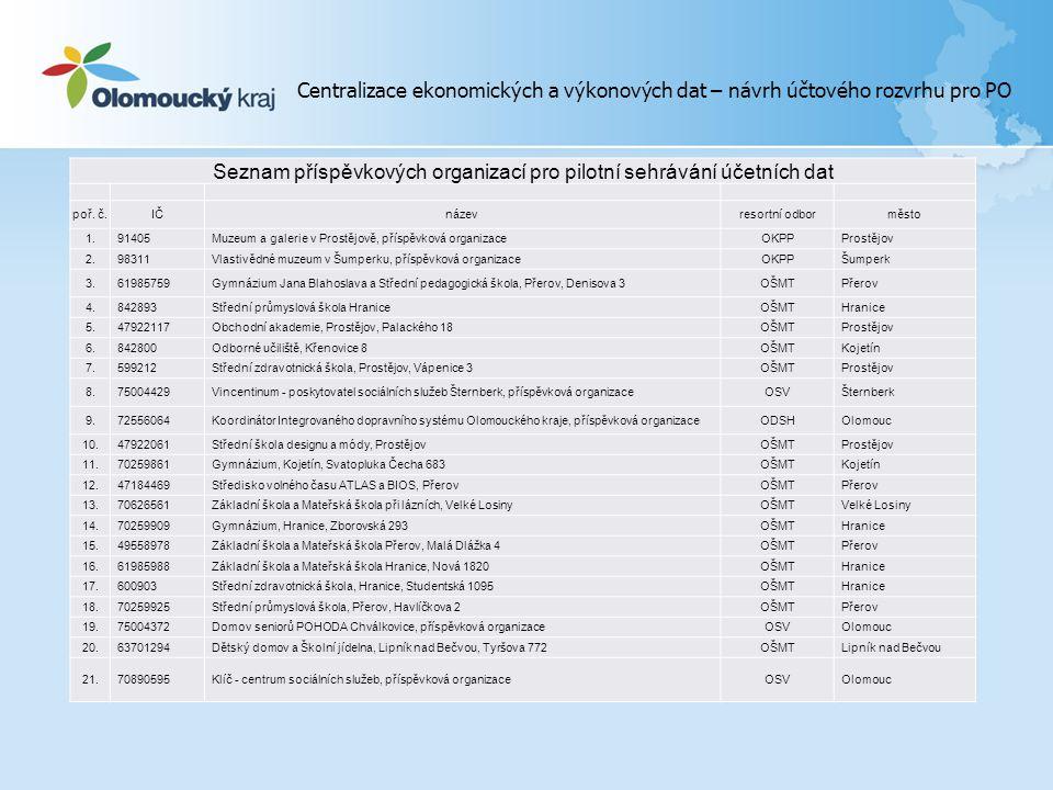 Seznam příspěvkových organizací pro pilotní sehrávání účetních dat