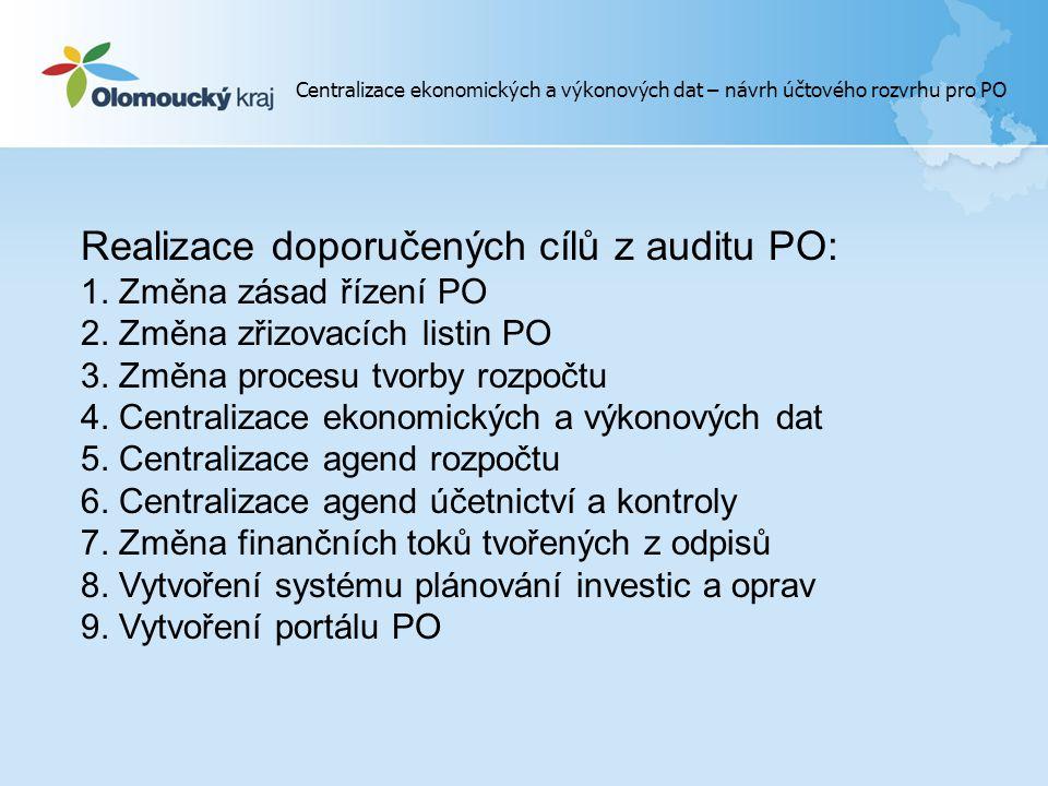 Realizace doporučených cílů z auditu PO: