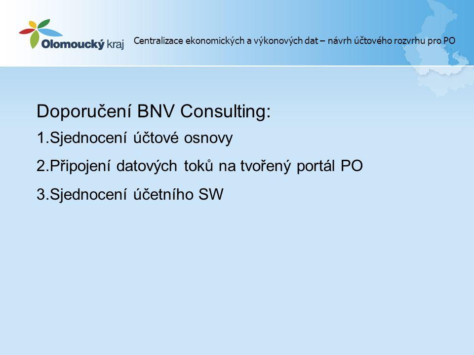 Doporučení BNV Consulting: