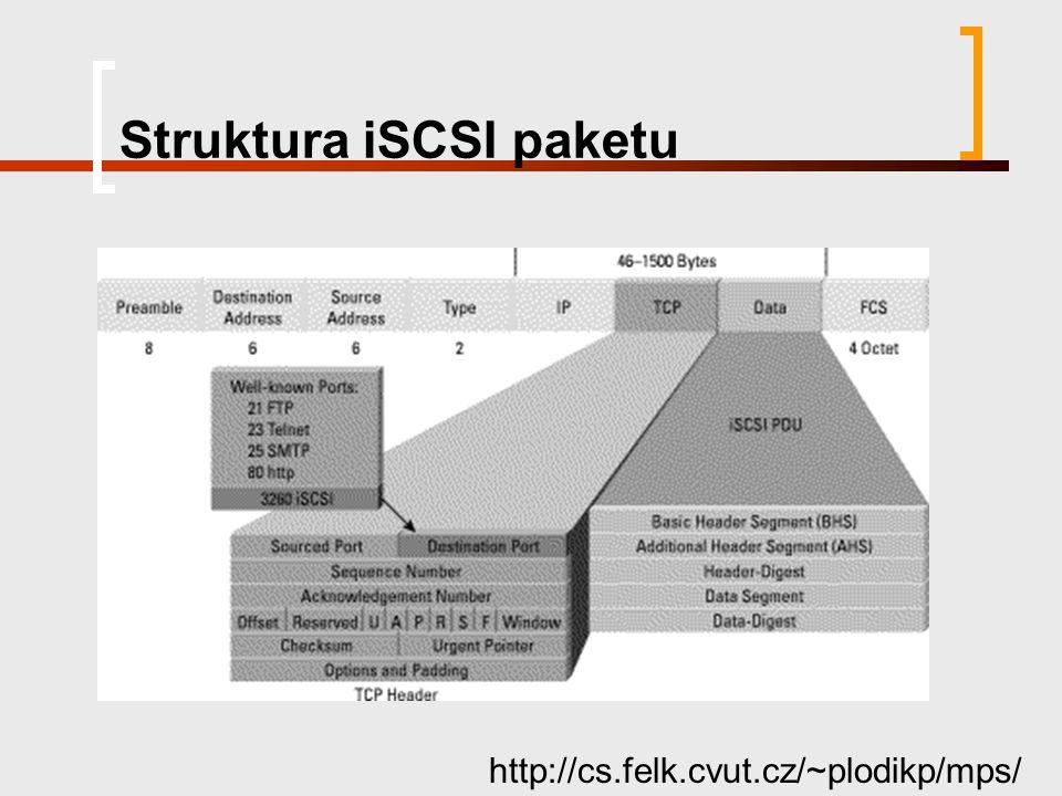 Struktura iSCSI paketu