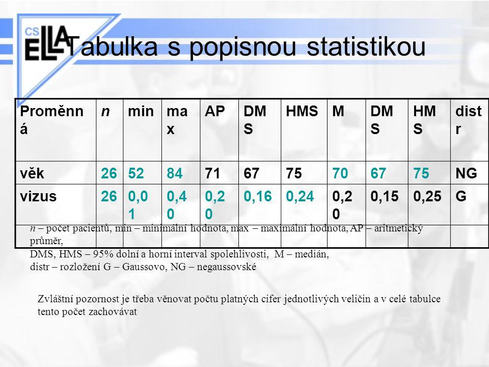 Tabulka s popisnou statistikou