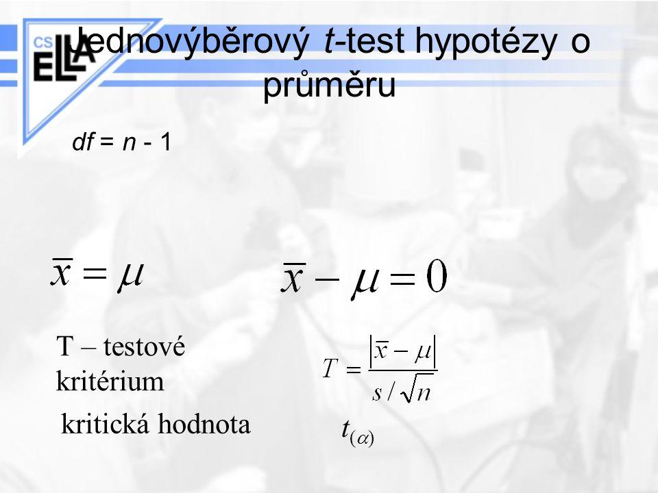 Jednovýběrový t-test hypotézy o průměru