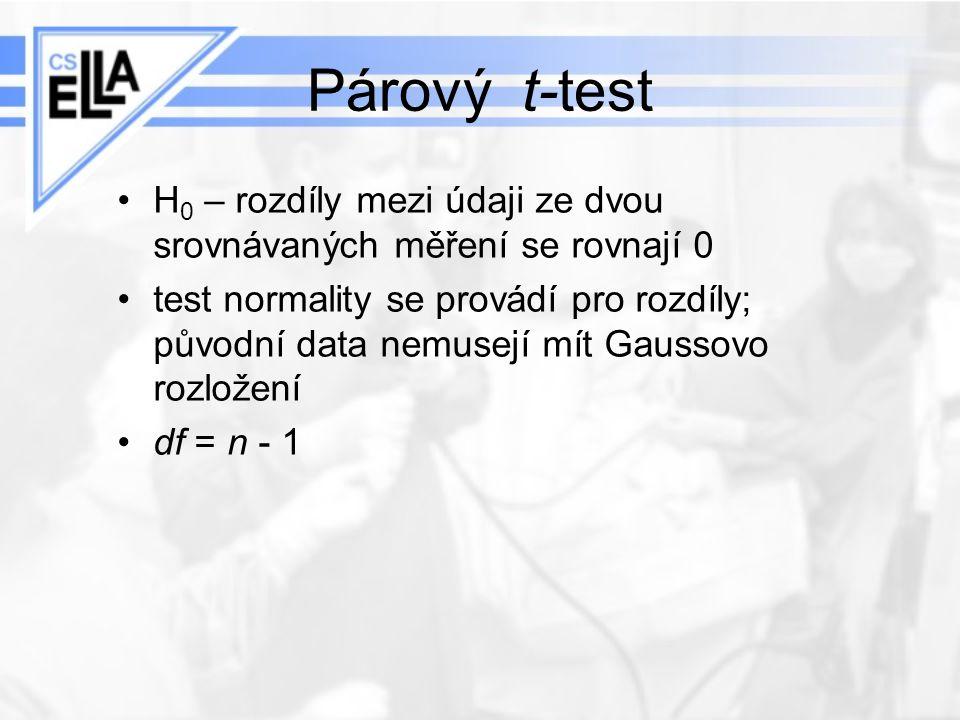Párový t-test H0 – rozdíly mezi údaji ze dvou srovnávaných měření se rovnají 0.
