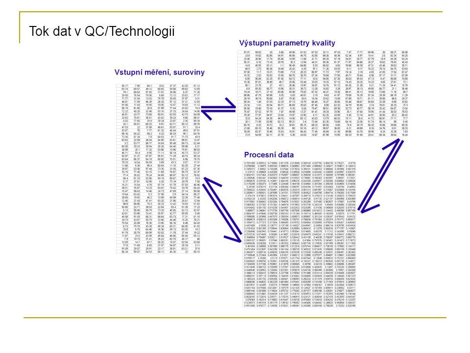 Tok dat v QC/Technologii