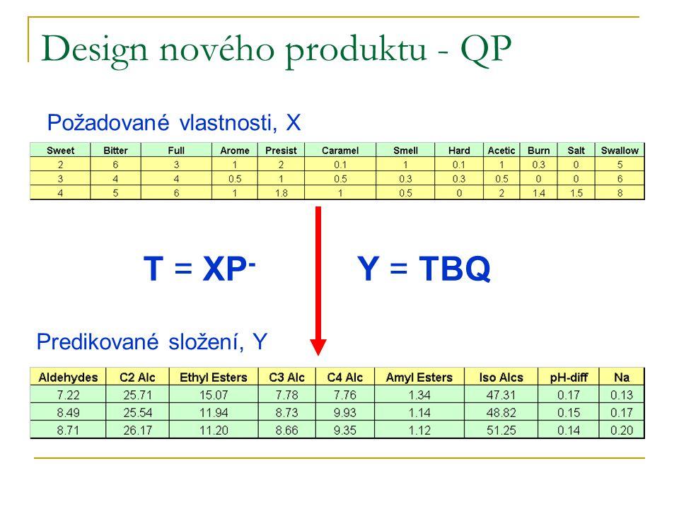 Design nového produktu - QP