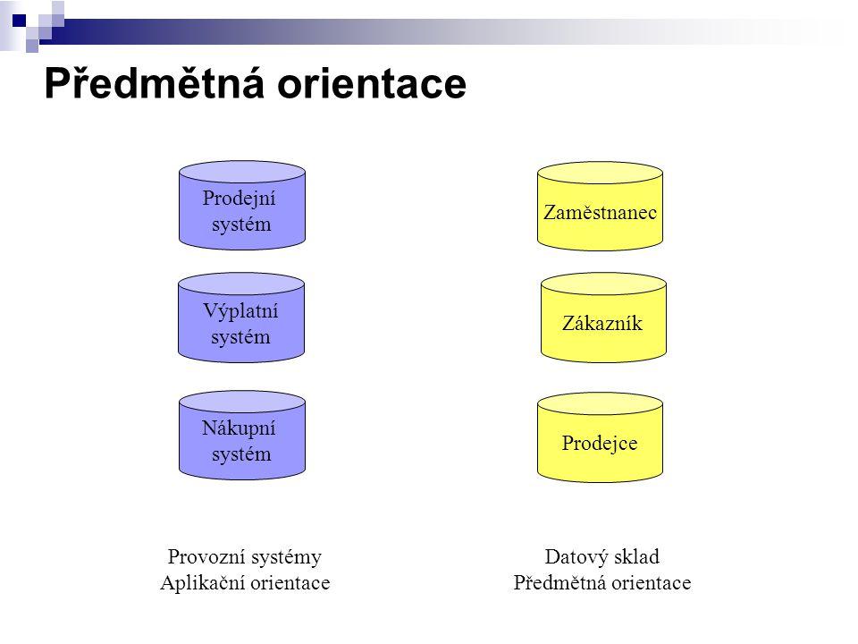 Předmětná orientace Prodejní systém Zaměstnanec Výplatní systém