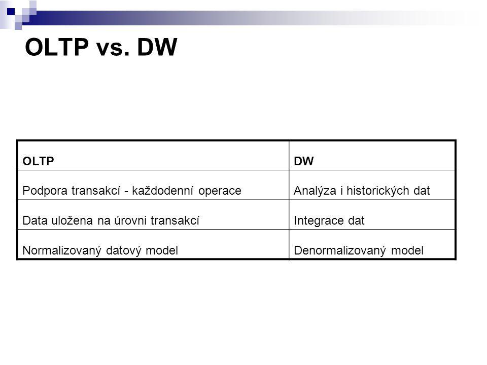 OLTP vs. DW OLTP DW Podpora transakcí - každodenní operace