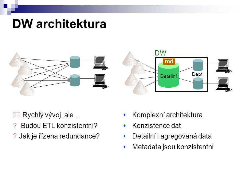 DW architektura DW Rychlý vývoj, ale … Budou ETL konzistentní