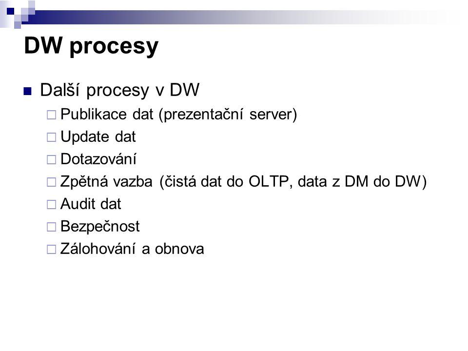 DW procesy Další procesy v DW Publikace dat (prezentační server)