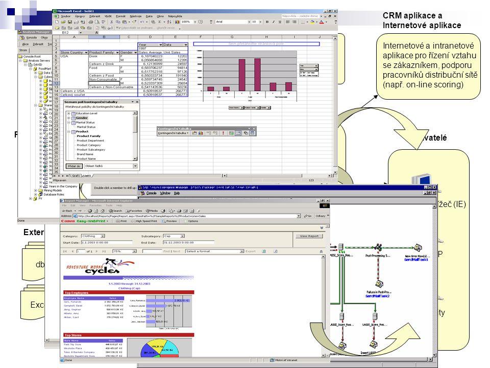 Architektura CRM aplikace a Internetové aplikace Data mining aplikace