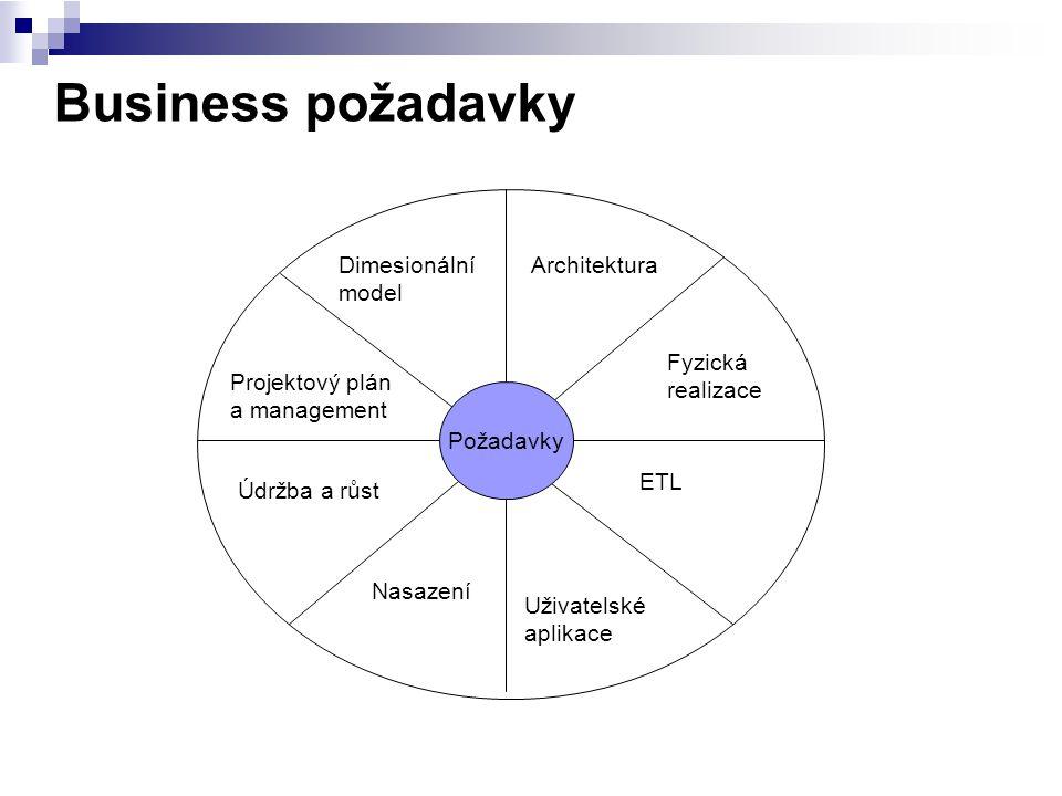 Business požadavky Dimesionální model Architektura Fyzická realizace