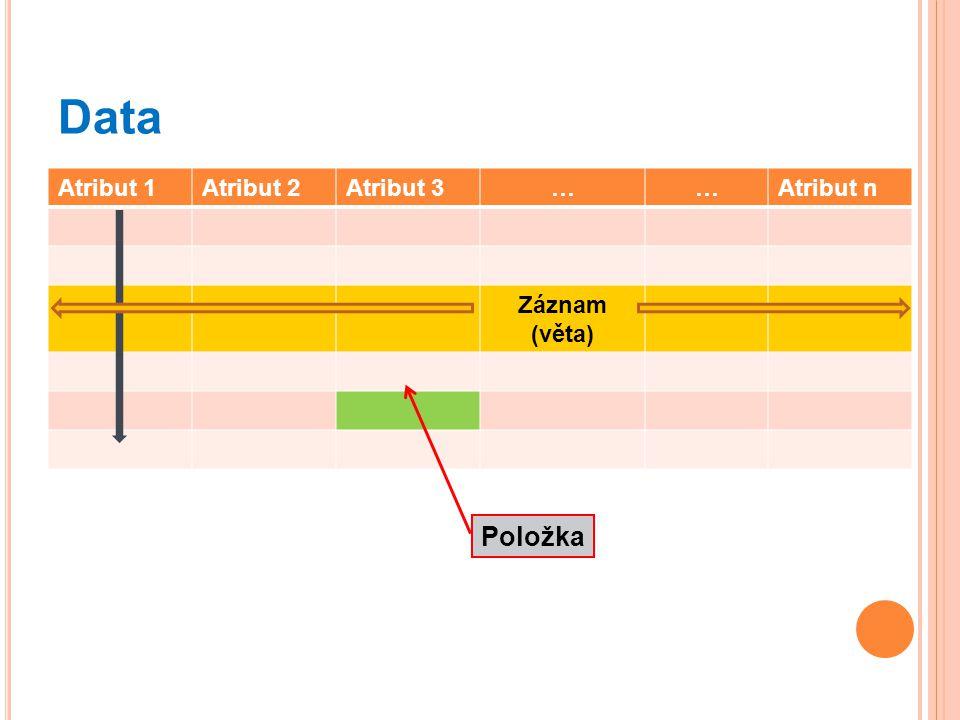 Data Atribut 1 Atribut 2 Atribut 3 … Atribut n Záznam (věta) Položka