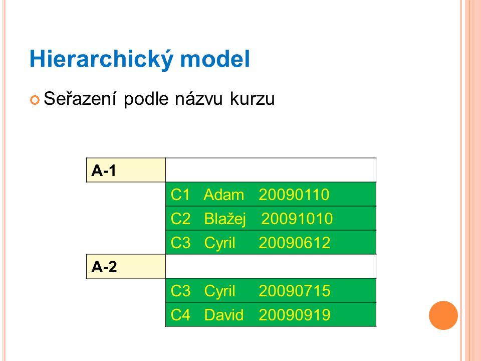Hierarchický model Seřazení podle názvu kurzu A-1 C1 Adam 20090110