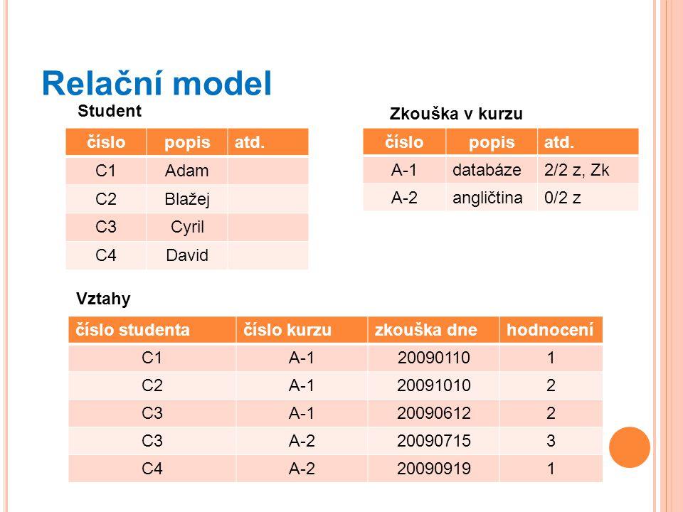 Relační model Student Zkouška v kurzu číslo popis atd. C1 Adam C2