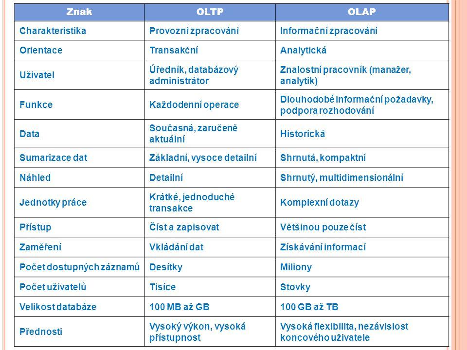 Srovnávací tabulka Z referátu Zdeňka Koubka Znak OLTP OLAP